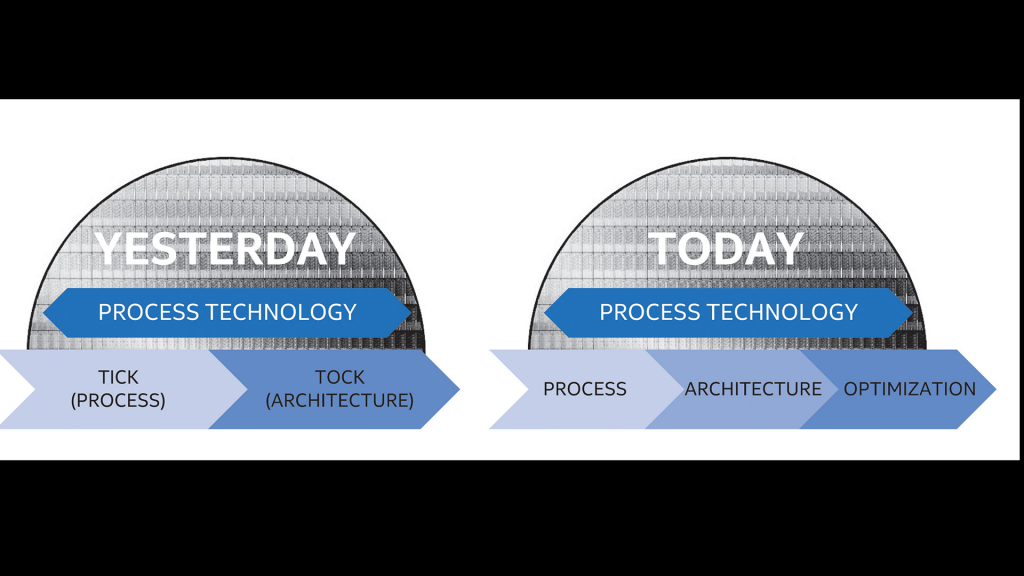 Intel Manufacturing Process