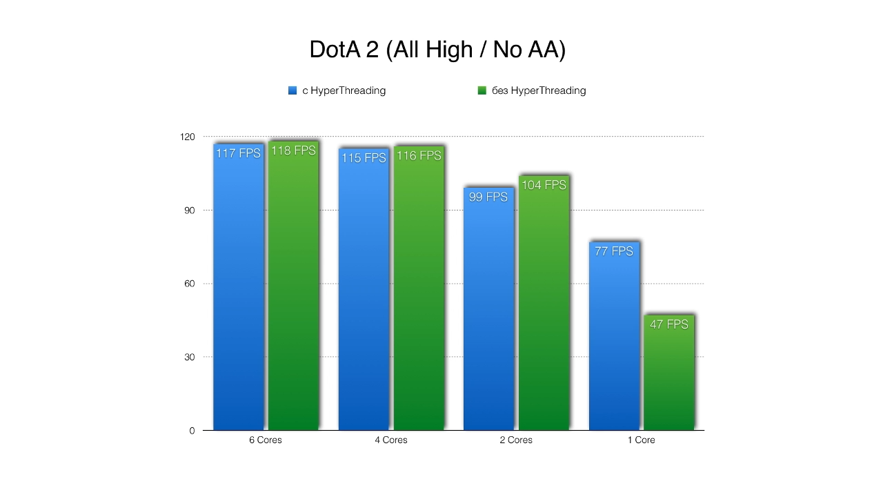 DOTA2 Performance