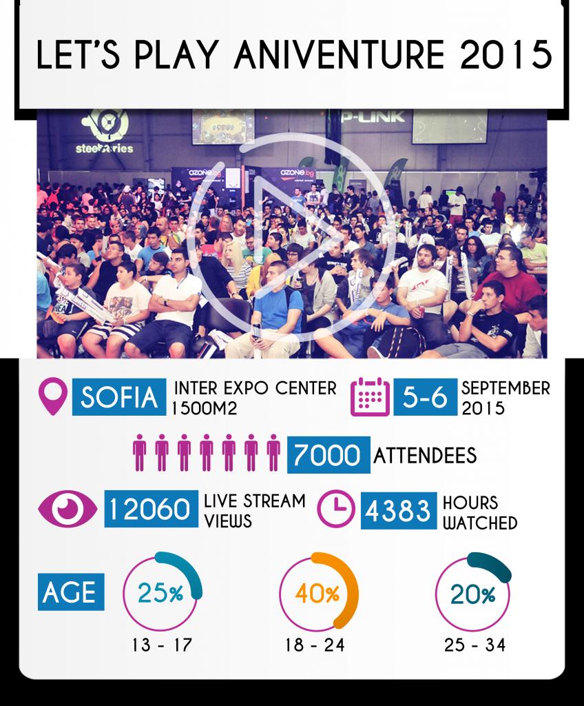 aniventure2015-metriki